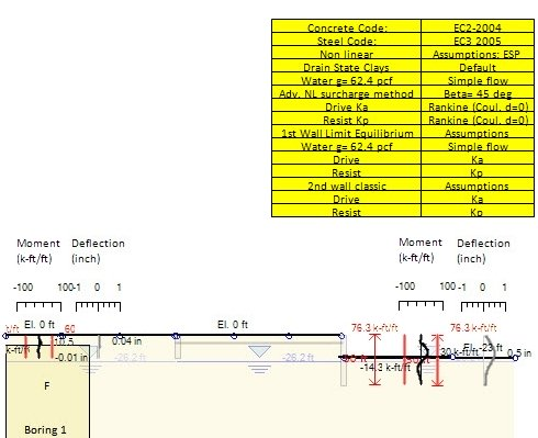 Dead man sheet pile wall example model and results